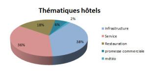 Thématiques avis hôtels